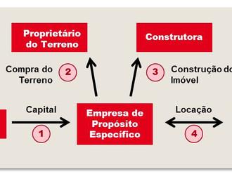 O embasamento jurídico dos contratos atípicos Built to Suit