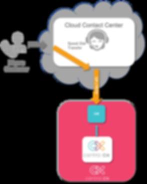 CCX - Cloud Header Integration Diagram.p