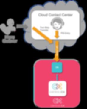 CCX - Cloud PIN Integration Diagram.png