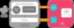 Genesys Engage Integration