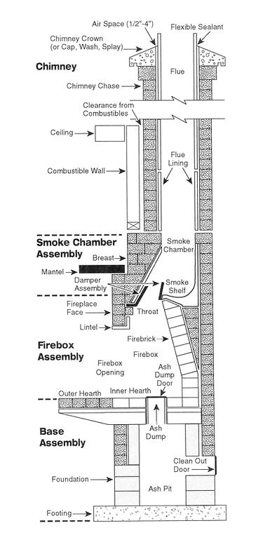 Fireplace And Chimney Details