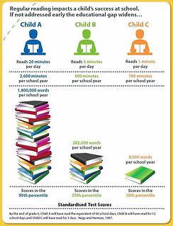 Reading Impact