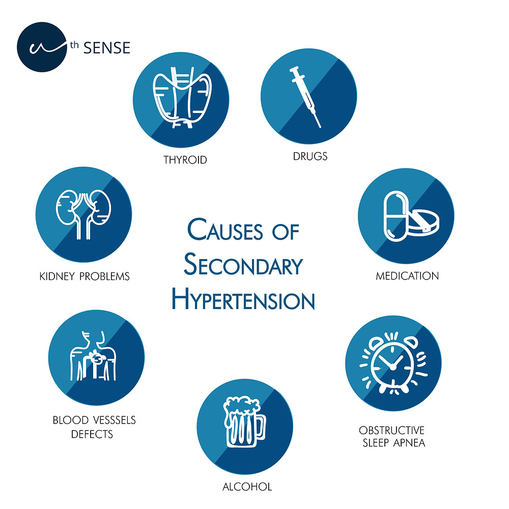 Causes of hypertension - Nth Sense health blog