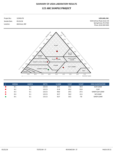 USDA soil texture classification