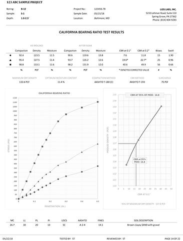CBR California Bearing Ratio