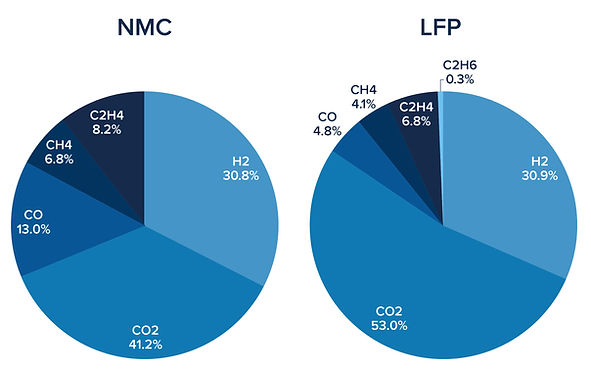 Comparison between NMC and LFP