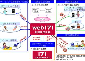 「web171」スマホやPCでも災害用伝言板