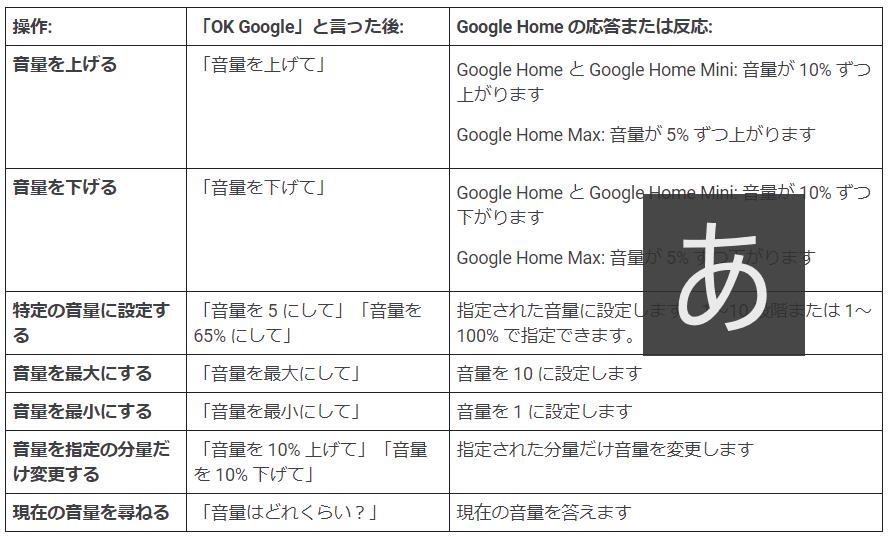 Google Nest デバイスの音量を調整する