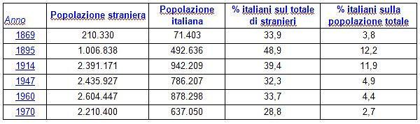 Italianos en el mundo
