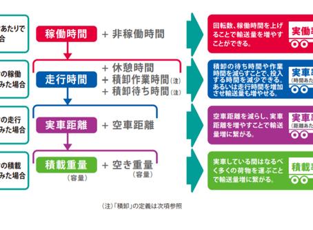 予測AI×運送・物流業|配送計画・配送管理を効率化!
