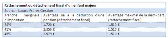 Impots Faut Il Rattacher Ou Detacher Son Enfant Majeur Egd Finance