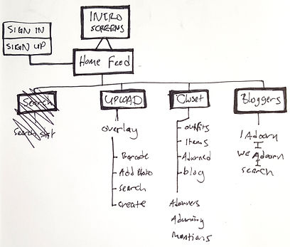 early sketch of th app sitemap