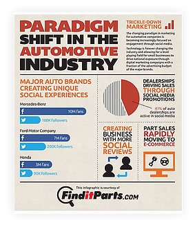 Find It Parts Infographic