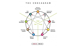 The Enneagram : Introduction