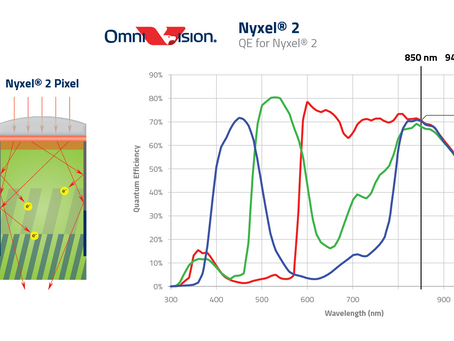 OmniVision Unveils Nyxel 2 Technology, Near-Infrared CMOS Image Sensing