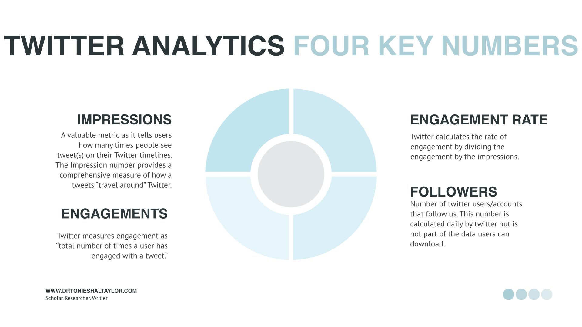 Social Media Analytics and the PI.011
