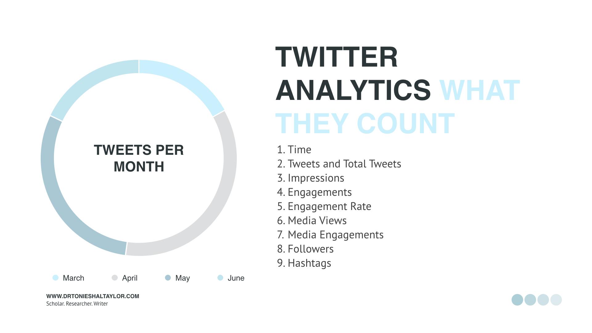 Social Media Analytics and the PI.010