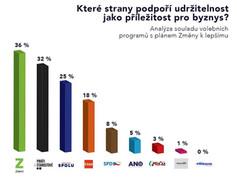 Čeká Česko po volbách udržitelný restart?
