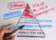 waarden normen overtuigingen principe