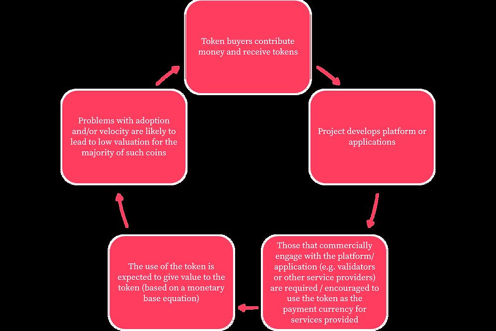 Typical utility token ICO
