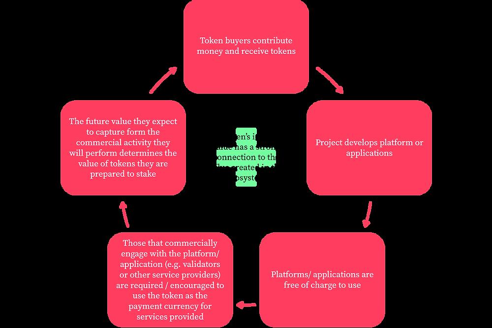 Utility token model based on staking