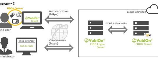 FIDO2認証対応「YubiOn FIDO Logon」クラウドサービス開始 〜FIDO2認証でより安全により便利な社会へ〜 プレスリリース発表