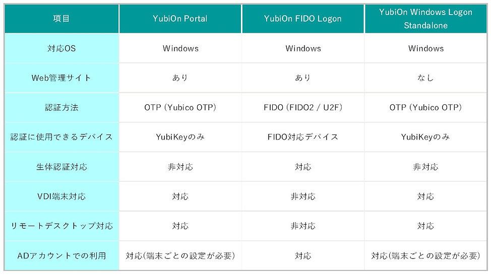 YubiOnFIDOLogon(JP)