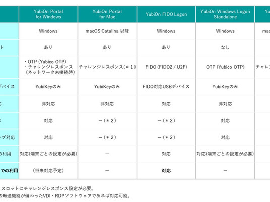 FIDO2認証「YubiOn FIDO Logon」Azure AD対応 〜FIDO2認証でより安全に、より便利な社会へ〜