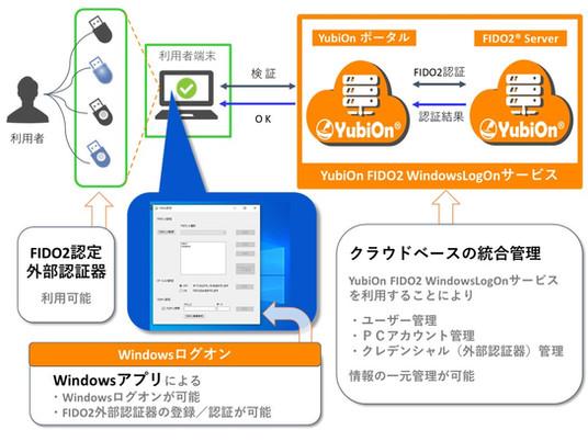 「YubiOn WindowsLogOn FIDO2対応開始 」 〜FIDO2認定の外部認証器を利用したWindowsログオンサービス〜 プレスリリース発表