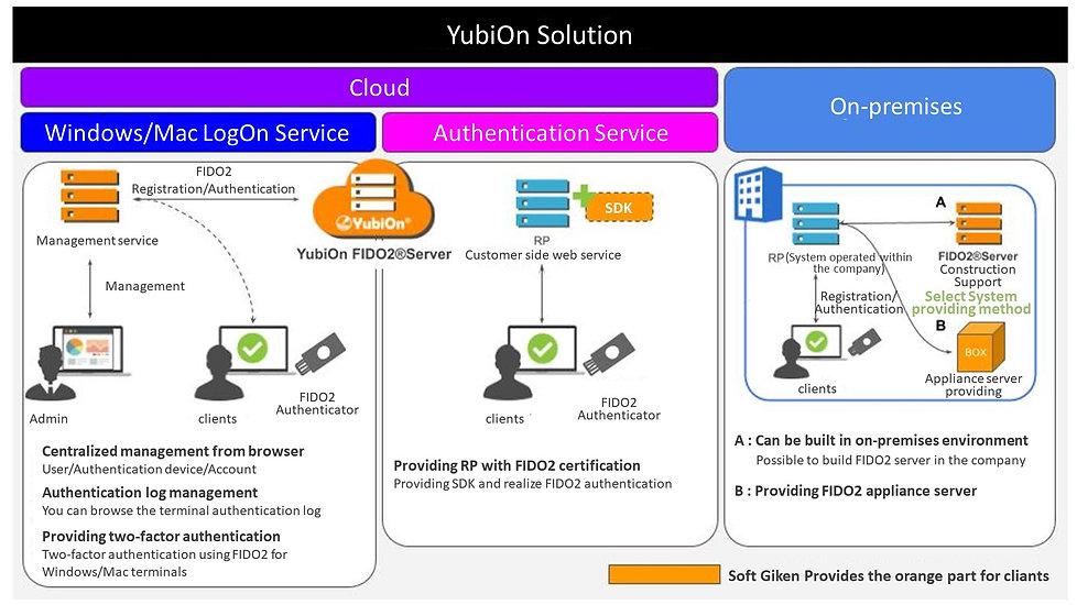 YubiOn FIDO2 Server