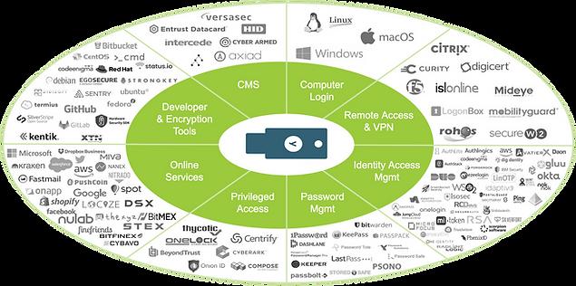 yubiquity_partner_services