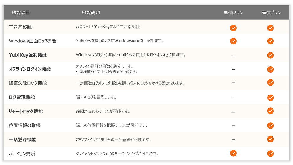 YubiOn WindowsLogOn 機能比較表
