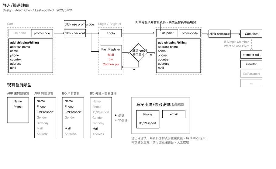 foreigner_register_step.png