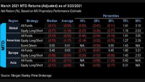 Market volatility and diversification
