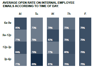 Open rate of IC emails