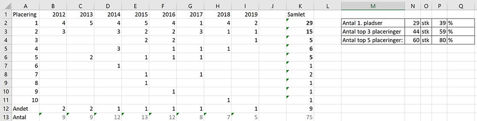 Statistik2012_2019.jpg