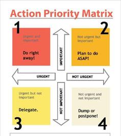 מטריצת עדיפויות פעולה
