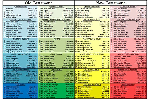 Bible Reading Plan by Category