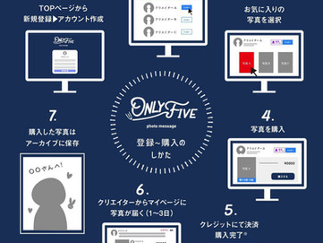 あなただけの写真サービス「ONLY FIVE」に参加!!