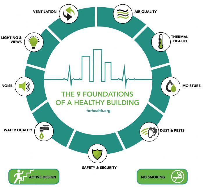 De 9 vuistregels voor een gezond gebouw