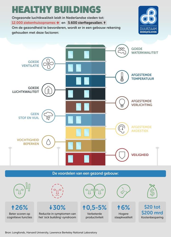Desso: 'Luchtkwaliteit als bouwsteen voor duurzame gebouwen'