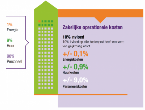 Nieuw in Nederland: de WELL Building Standard