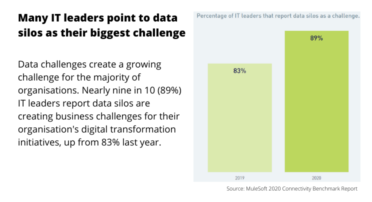 Many IT Leaders point to data silos as t