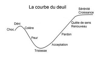 Courbe du Deuil