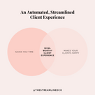 An automated streamlined client experience