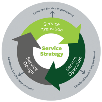 itil-service-strategyTHD-400x400.png
