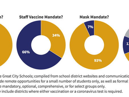 Masks, Vaccines & Testing: How the Biggest City School Districts Are Operating This Year