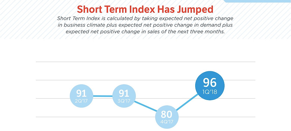 Middle Market Short Term Index