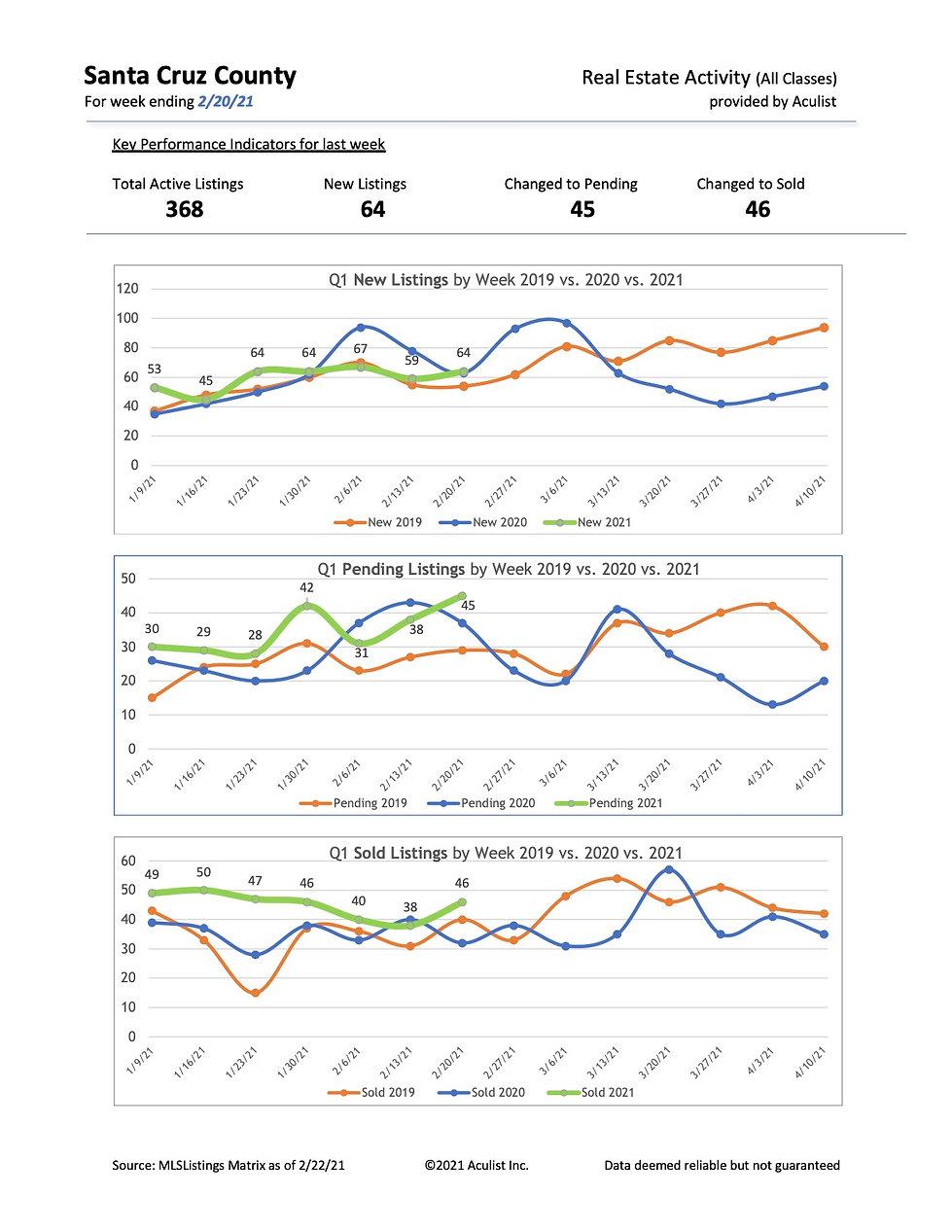SZC-WeeklyStats-2.20.21.jpg
