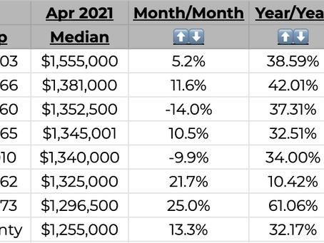 Santa Cruz Area Home Prices Continue To Soar!